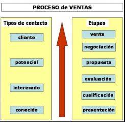 proceso-ventas